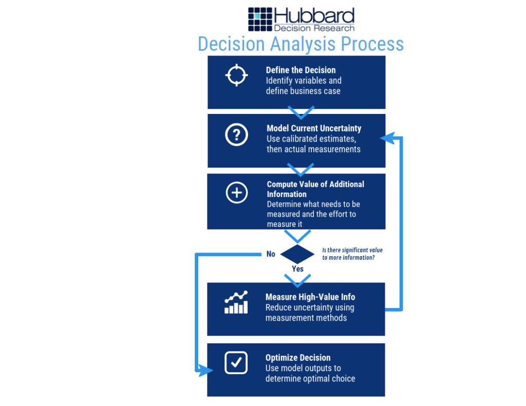 decision analysis process